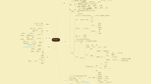 Mind Map: CSセミナー