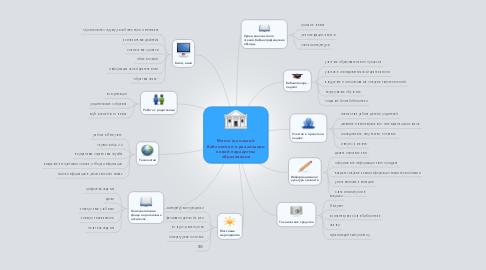 Mind Map: Место школьной библиотеки в реализации новой парадигмы образования