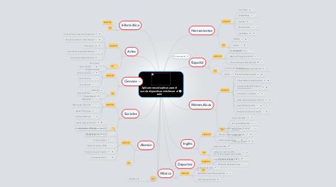 Mind Map: Aplicaciones educativas para el uso de dispositivos móviles en el aula