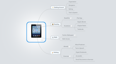 Mind Map: iPad Overview