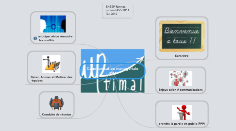 Mind Map: Communication managériale - IDM -