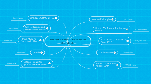 Mind Map: 10 Most Viewed Mind Maps on MindMeister