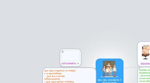 Mind Map: ROL DEL DOCENTE Y ESTUDIANTE