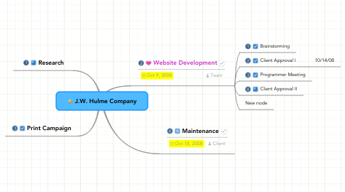 Mind Map: J.W. Hulme Company
