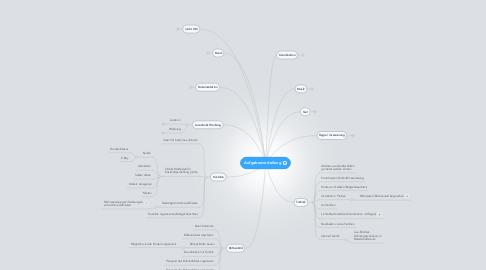 Mind Map: Aufgabenverteilung