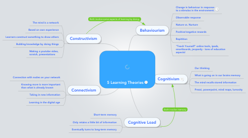 Mind Map: 5 Learning Theories