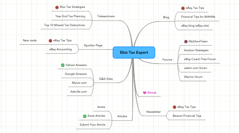 Mind Map: Ebiz Tax Expert