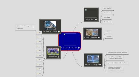 Mind Map: Club Sport Emelec