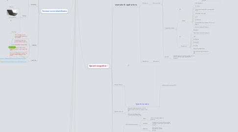 Mind Map: Voice recognition