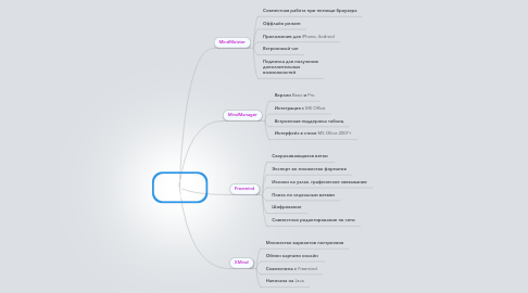 Mind Map: Сравнение ментальных карт