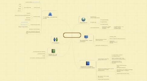Mind Map: Digital læring i fagene     Odense 11.12.12