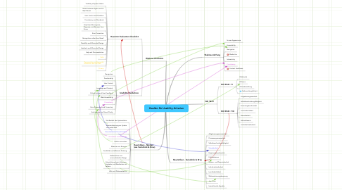Mind Map: Quellen für Usability-Kriterien