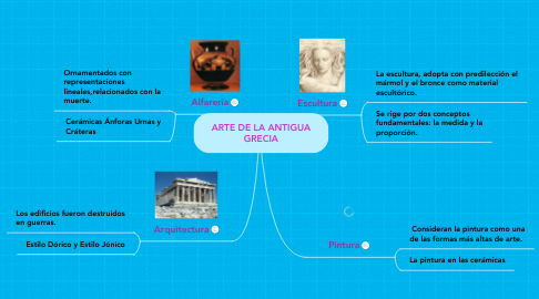 Mind Map: ARTE DE LA ANTIGUA GRECIA
