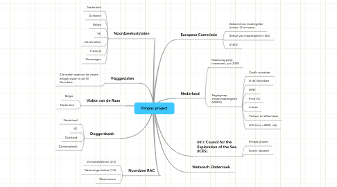 Mind Map: Fimpas project