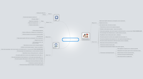 Mind Map: Фриланс VS Офис (что лучше для веб-дизайнера)