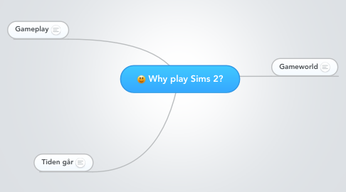 Mind Map: Why play Sims 2?