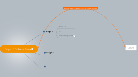 Mind Map: Fragen / Problem Baum