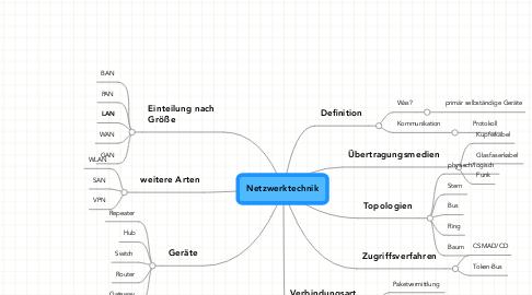 Mind Map: Netzwerktechnik