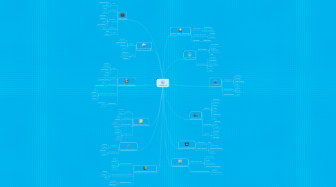 Mind Map: Learning Tool