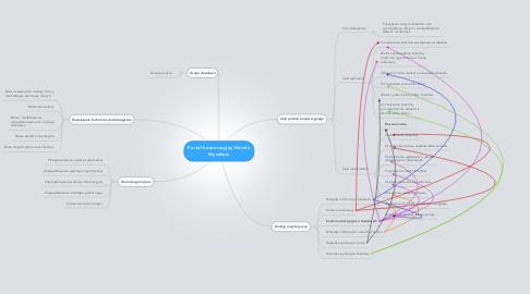 Mind Map: Portal korporacyjny Hotelu Myszkow