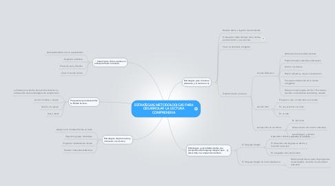 Mind Map: ESTRATEGIAS METODOLOGICAS PARADESARROLAR LA LECTURACOMPRENSIVA