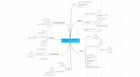 Mind Map: Collaborative law. What will wetalk about? www.mogers.co.uk