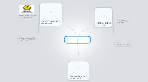 Mind Map: Types of network cables أنواع كابلات الشبكة