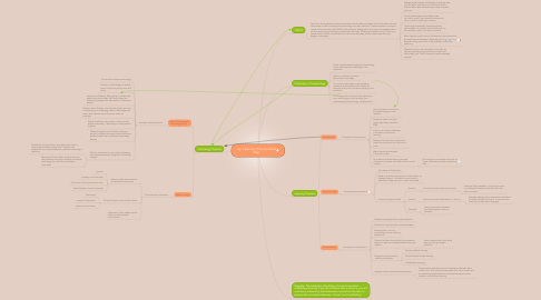 Mind Map: My  Learning Theories Mind Map