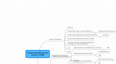 Mind Map: Systemunterstützung des internen IT-CRM