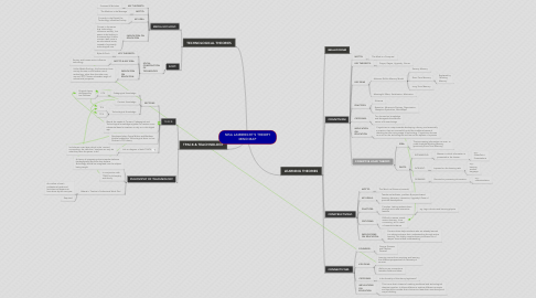Mind Map: NISA LAMBRECHT'S THEORY MIND MAP