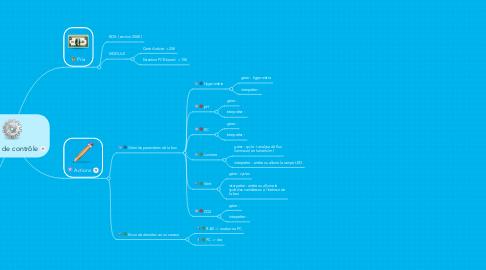 Mind Map: Station de contrôle