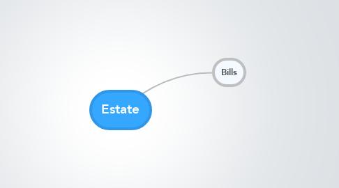 Mind Map: Estate