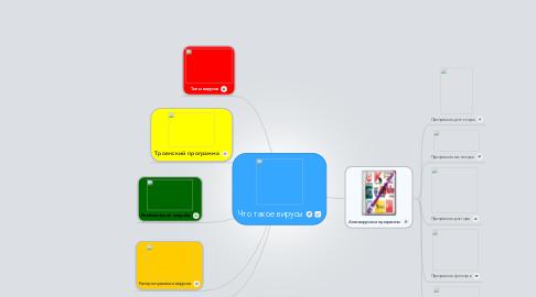 Mind Map: Что такое вирусы
