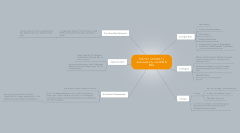 Mind Map: Solution Concept To Automatically Link BIM & BAS