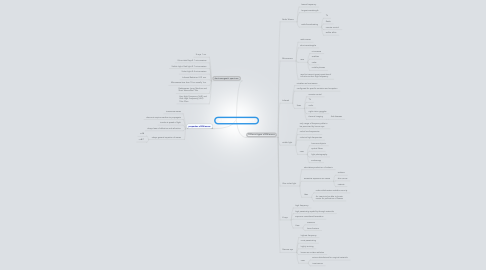 Mind Map: ELECTRO MAGNETIC WAVES