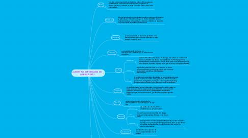 Mind Map: ALIMENTOS IMPORTADOS DE ÁMERICA.1492