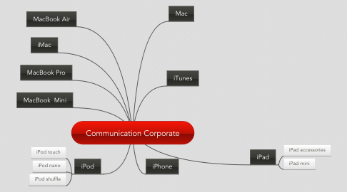 Mind Map: Communication Corporate