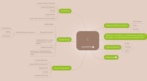Mind Map: GASTRITIS