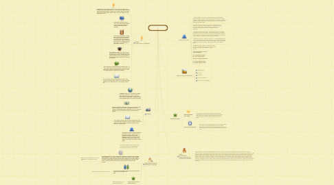 Mind Map: EA3 LIFE CHANGING CONTENT STRATEGY