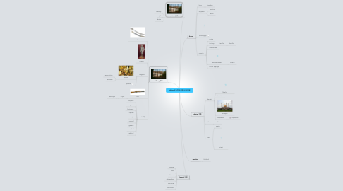 Mind Map: Politics 政治/军事/宗教/法律/国家