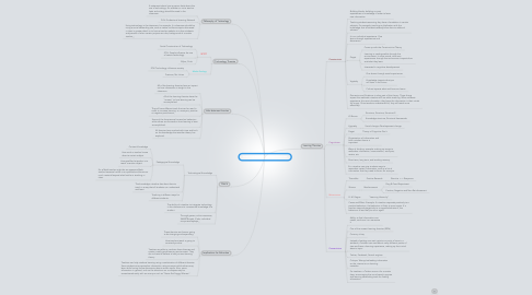 Mind Map: Learning and Technology Theories