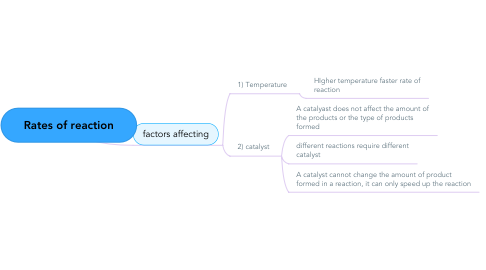 Mind Map: Rates of reaction
