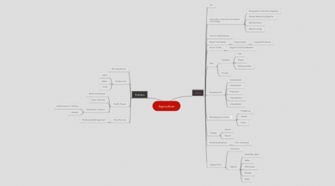 Mind Map: Agriculture