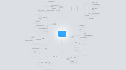 Mind Map: Self Improvement