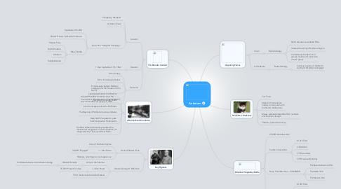 Mind Map: Antietam