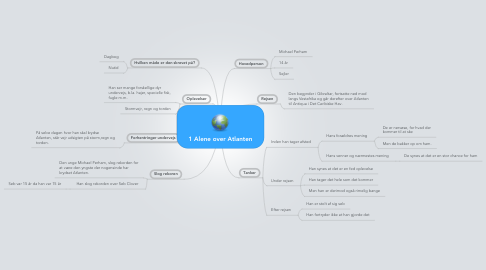 Mind Map: 1 Alene over Atlanten