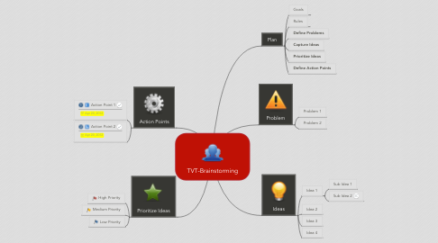 Mind Map: TVT-Brainstorming