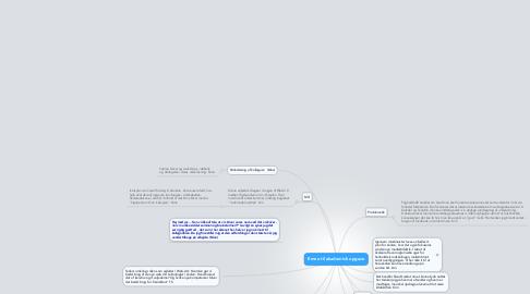 Mind Map: Emne til akademisk opgave