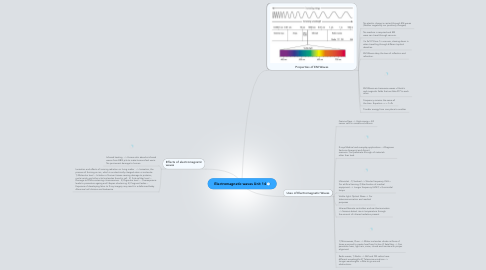 Mind Map: Electromagnetic waves Unit 14