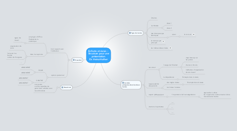 Mind Map: Enfants et écran -  Structure pour une présentation Dr. Heinz Hafner